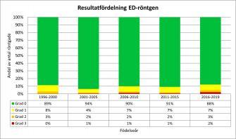 <p>Andel svenskfödda rhodesian ridgebacks per ED-grad fördelat per hundarnas födelseår. Uppdaterad 2019-12-31.</p>