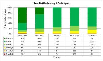 <p>Andel svenskfödda rhodesian ridgebacks per HD-grad fördelat per hundarnas födelseår. Uppdaterad 2019-12-31.</p>