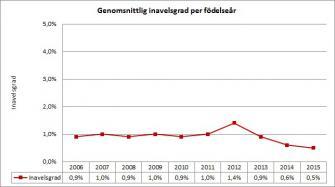 <p>Genomsnittlig inavelsgrad för svenskfödda hundar per födelseår.</p>
