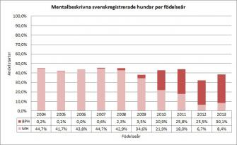<p>Andel mentalbeskrivna (BPH/MH) av antal svenskregistrerade rhodesian ridgebacks fördelat per hundarnas födelseår. Uppdaterad 2015-10-12.</p>